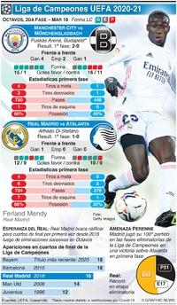 SOCCER: Octavos de la Liga de Camapeones UEFA, 2da fase, Mar 16 infographic