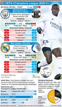 VOETBAL: UEFA Champions League 8e finale, return, 16 mrt infographic