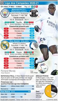 FUTEBOL: Liga dos Campeões, oitavos-finl, 2ª mão, 16 Mar infographic