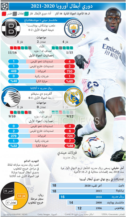UEFA Champions League Last 16, 2nd leg, Mar 16 infographic