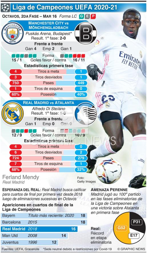 Octavos de la Liga de Camapeones UEFA, 2da fase, Mar 16 infographic
