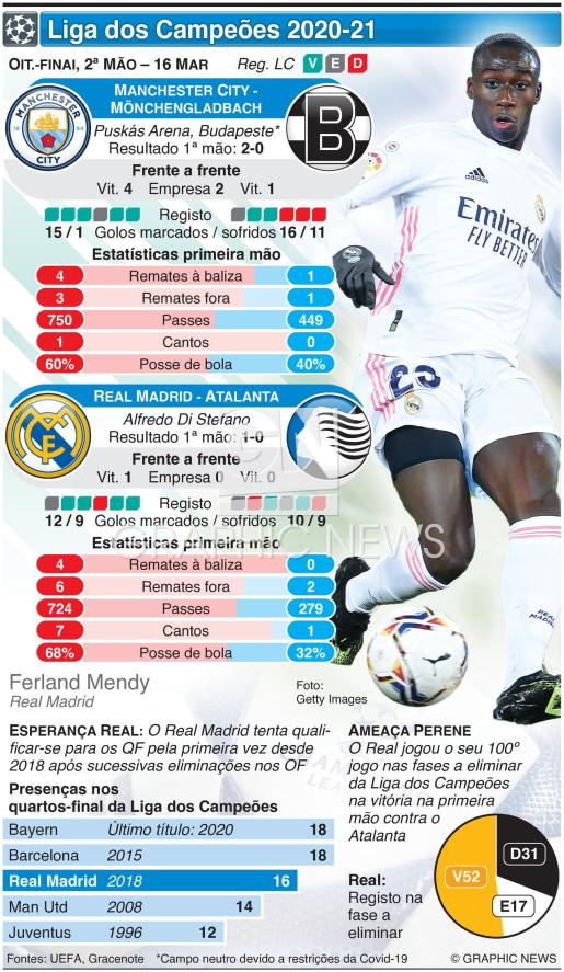 Liga dos Campeões, oitavos-finl, 2ª mão, 16 Mar infographic