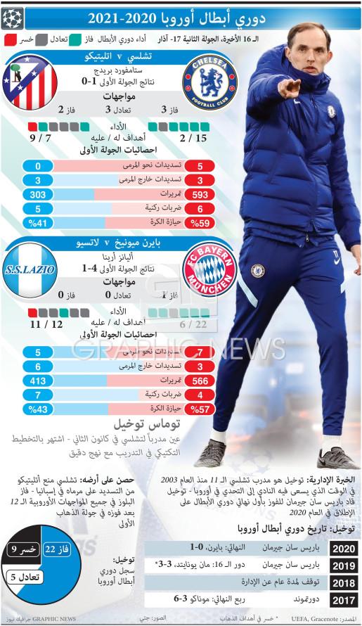 UEFA Champions League Last 16, 2nd leg, Mar 17 infographic