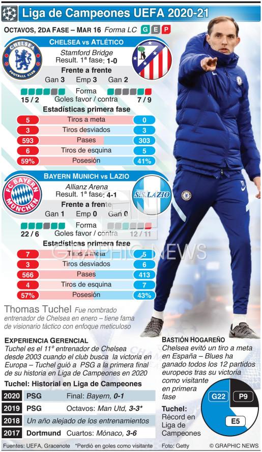 Octavos de la Liga de Campeones UEFA, 2da fase, Mar 17 infographic