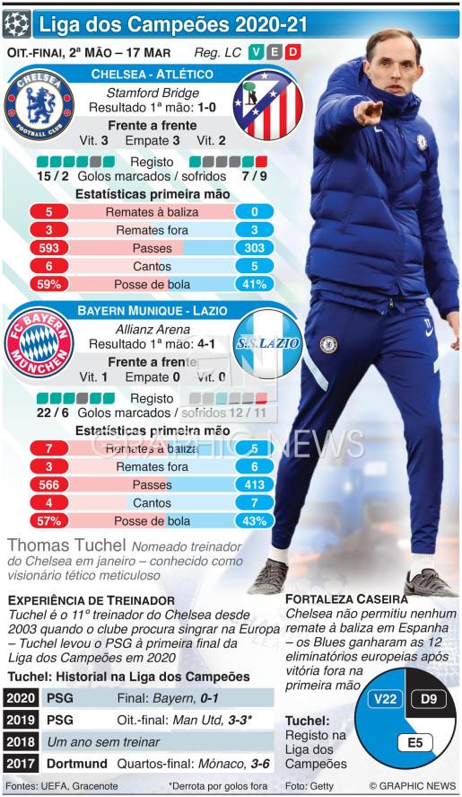 Liga dos Campeões, oitavos-finl, 2ª mão, 17 Mar infographic