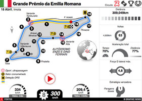 F1: GP da Emília Romana 2021 interactivo infographic