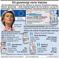 GESUNDHEIT: EU bewilligt  J&J vaccine infographic