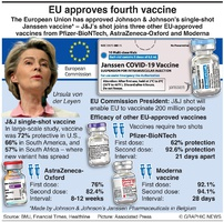 HEALTH: EU approves J&J vaccine infographic
