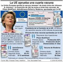 SALUD: La UE aprueba la vacuna de J&J infographic