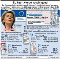GEZONDHEID: EU keurt J&J-vaccin goed infographic