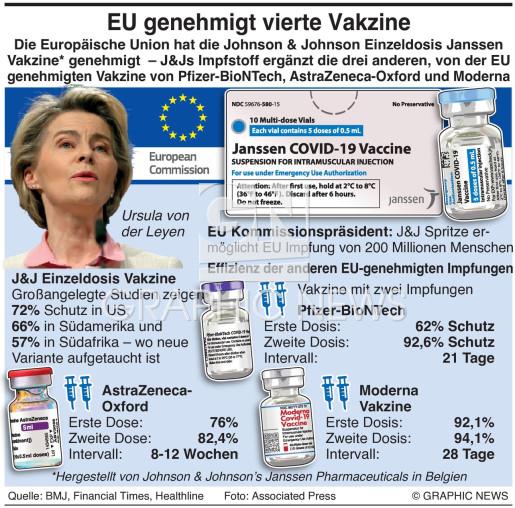 EU bewilligt  J&J vaccine infographic