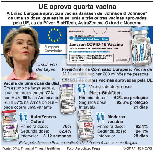 UE aprova vacina da J&J infographic
