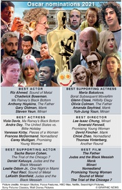 MOVIES: Oscar nominations 2021 infographic