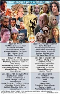 FILMES: Nomeações para o Óscar 2021 infographic