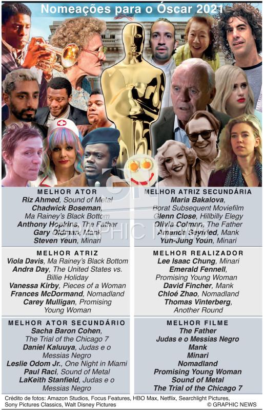 Nomeações para o Óscar 2021 infographic