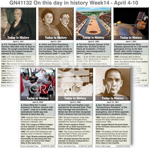 On this day April 4-10,  2021 (week 14) infographic
