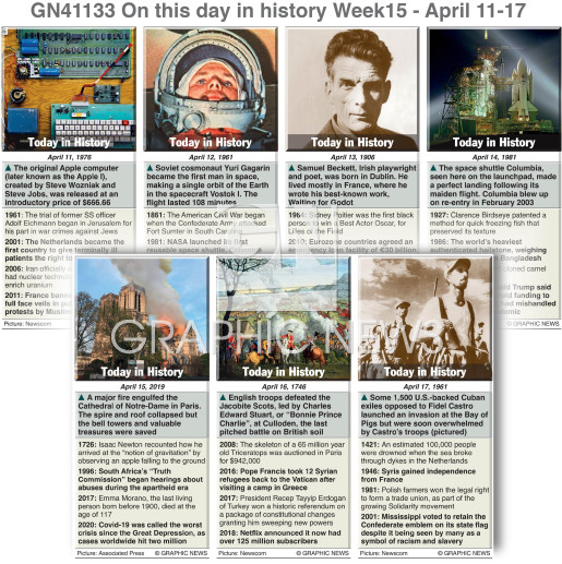 On this day April 11-17,  2021 (week 15) infographic