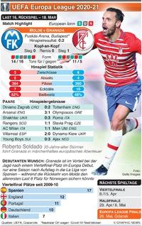 FUSSBALL: UEFA Europa League Last 16, Rückspiel, 18. Mar infographic