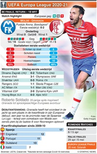VOETBAL: UEFA Europa League 8e finale, return, 18 mrt infographic