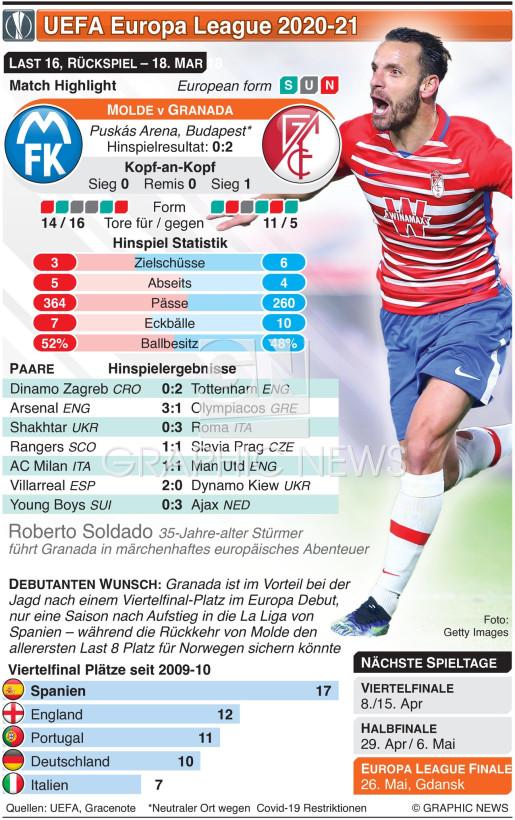 UEFA Europa League Last 16, Rückspiel, 18. Mar infographic