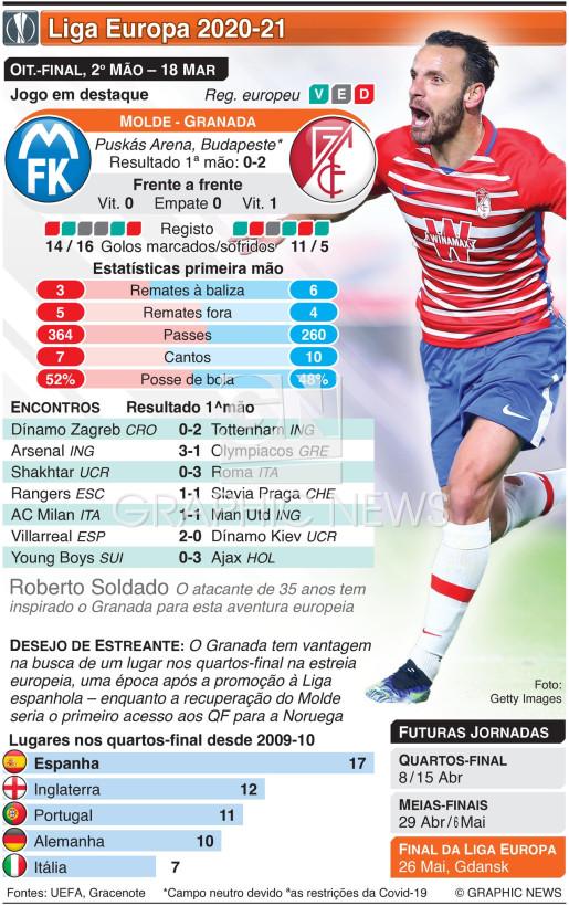 Liga Europa, Oitavos-final, 2ª mão, 18 Mar infographic