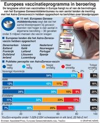 GEZONDHEID:  Europees vaccinatieprogramma (1) infographic