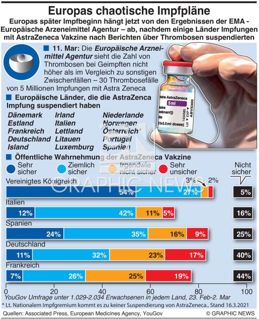 Europas Impfcampagne infographic
