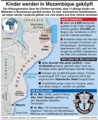KONFLIKT: Kinder werden in Mozambique geköpft infographic