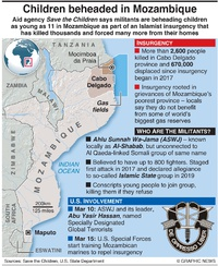 CONFLICT: Children beheaded in Mozambique infographic