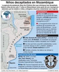 CONFLICTO: Niños decapitados en Mozambique infographic