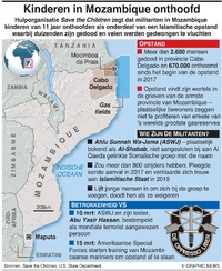 CONFLICT: Kinderen in Mozambique onthoofd infographic