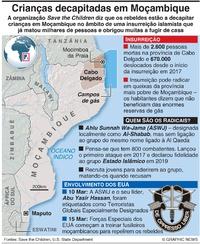 CONFLITO: Crianças decapitadas em Moçambique infographic