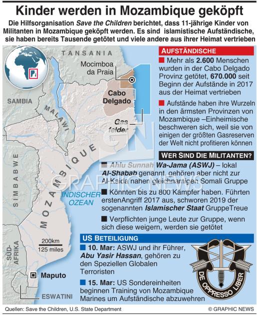 Kinder werden in Mozambique geköpft infographic