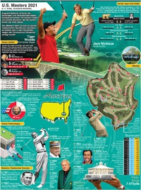 GOLF: U.S. Masters 2021 Poster infographic