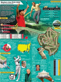 GOLFE: Cartaz do Masters dos EUA 2021 infographic