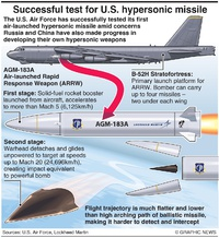 MILITARY: U.S. first hypersonic missile infographic