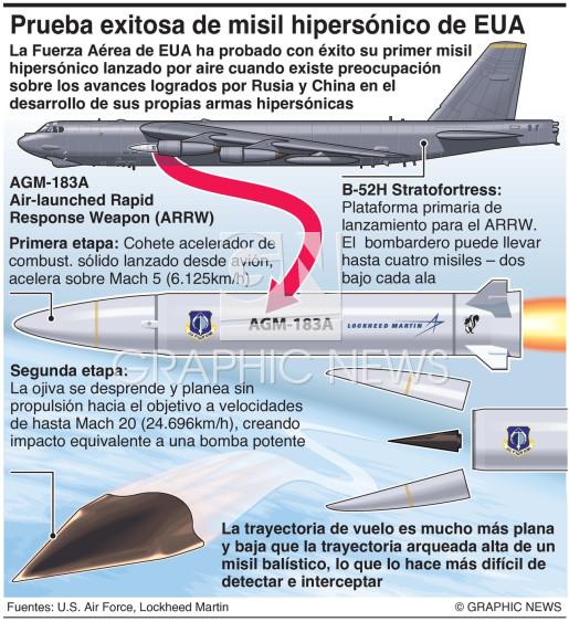 Primer misil hipersónico estadounidense infographic