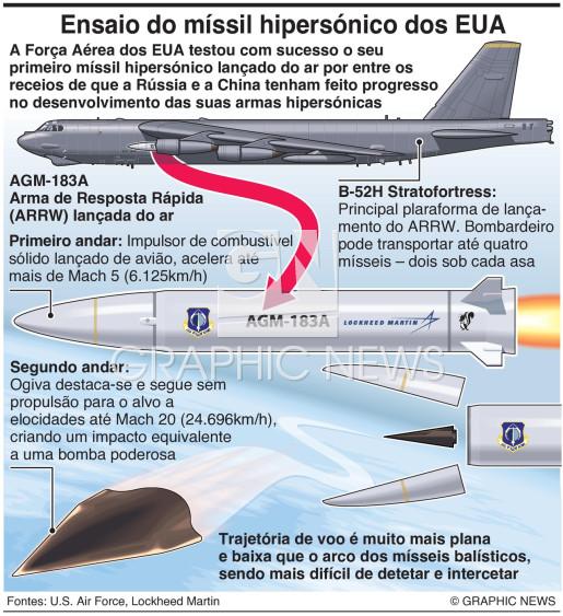 Primeiro míssil hipersónico dos EUA infographic