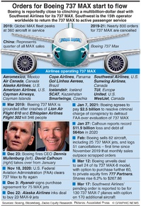 AVIATION: Boeing 737 MAX orders infographic