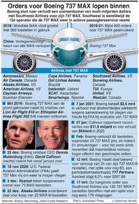 LUCHTVAART: Orders voor Boeing 737 MAX infographic