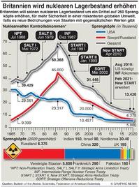 MILITÄR: UK erhöht Nuklearwaffenlager infographic