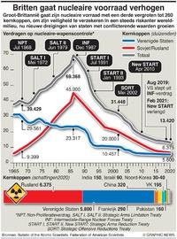 MILITARY: UK verhoogt nucleaire voorraad infographic