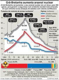 DEFESA: RU vai aumentar o arsenal nuclear infographic