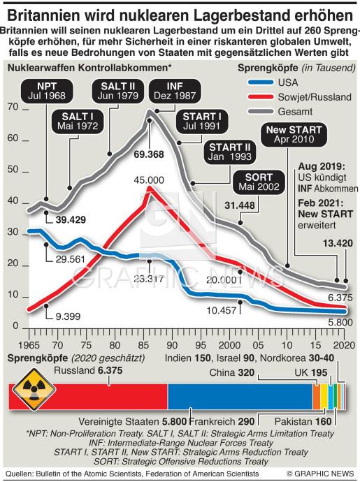 UK erhöht Nuklearwaffenlager infographic