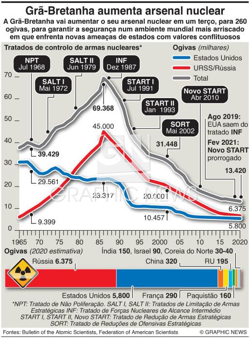 RU vai aumentar o arsenal nuclear infographic