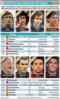 FUSSBALL: UEFA Europa Meisterschaft Sieger infographic