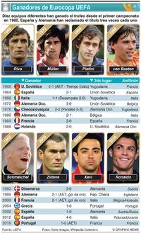 SOCCER: Ganadores de la Eurocopa UEFA infographic