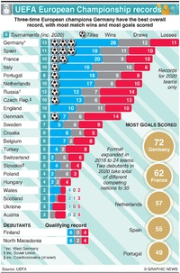 SOCCER: UEFA Euro 2020 team records infographic