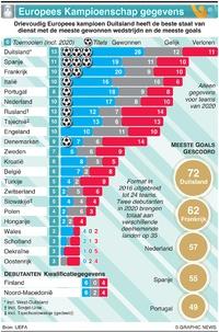 VOETBAL: UEFA Euro 2020 teamgegevens infographic