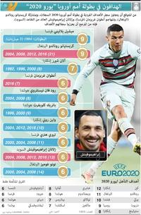 كرة قدم: الهدافون في بطولة أمم أوروبا - يورو 2020 infographic
